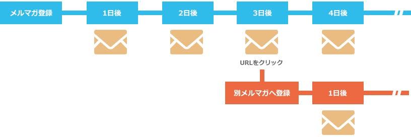 読者に合わせたステップメール配信が可能です!