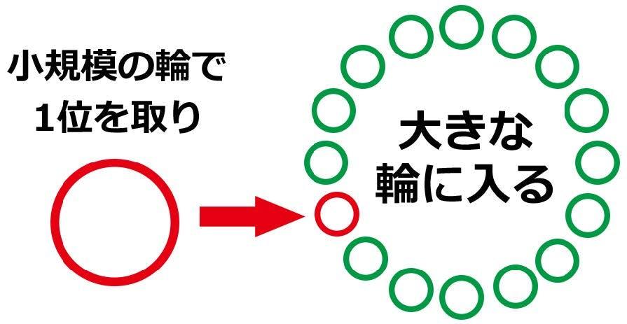 小規模の輪で1位を取り、大きな輪に入る